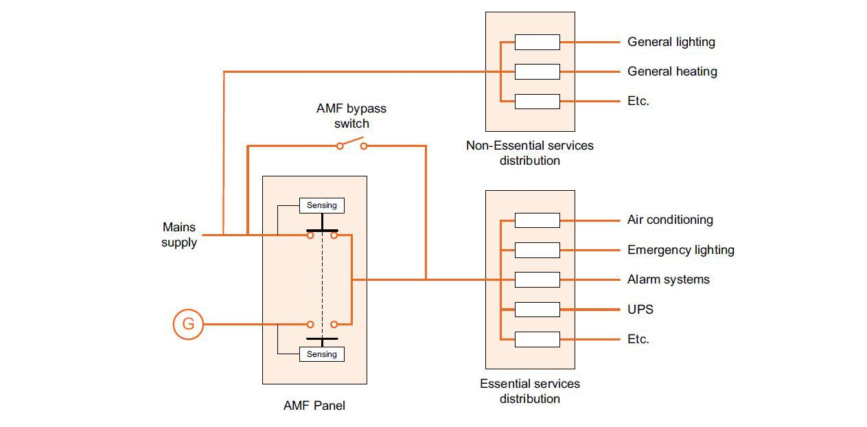 Fig.1: Typical protected power installation with AMF panel, mains failure detection and changeover